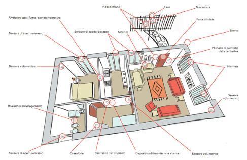 Allarmi antintrusione e sicurezza - Schema impianto allarme casa ...