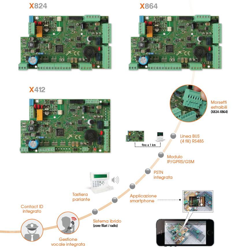 Immagine AMC Elettronica Serie X